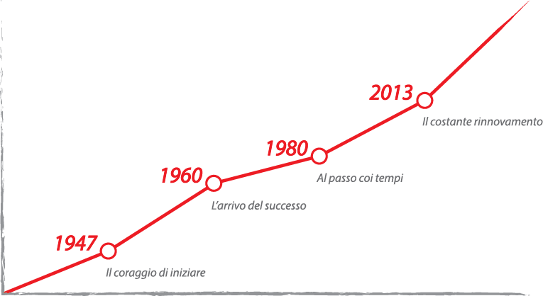 Grafico della storia di Sagitta